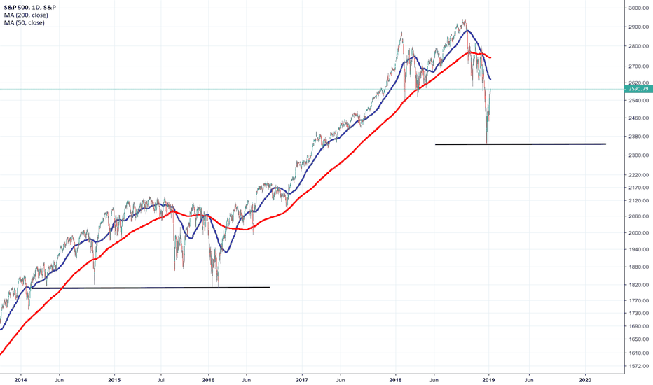 SPX: Don't forget! 2015-16 correction bottomed out like 3 times