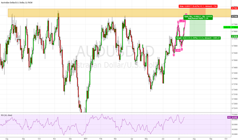 AUDUSD: AUD/USD, Daily resistance area with ABCD Pattern ?