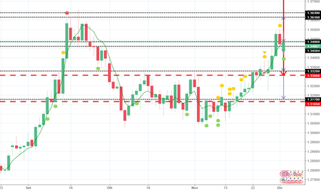 GBPUSD: GbpUsd price action mensile dicembre '17 & weekly 49
