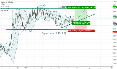 CUUUSD: Copper, long position, TP 2.75$