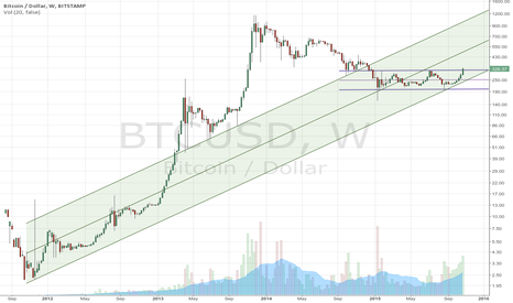 BTCUSD: Bitcoin is breaking free of horizontal range