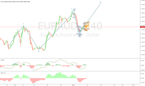 EURAUD: completion of wave  4 - 5
