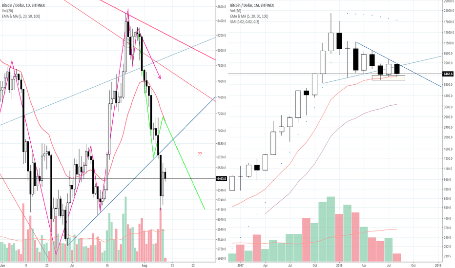 "BTCUSD:  [Red Apple] ""Bullish?? Not yet. ""_BTC/USD_18.08.10"