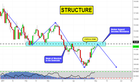 USDJPY: Killzone on USDJPY