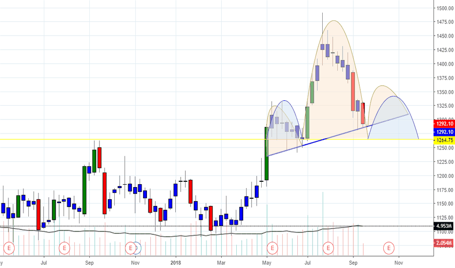 ASIANPAINT: BUY ASIAN PAINT WITH SL OF 1260 on CLBS