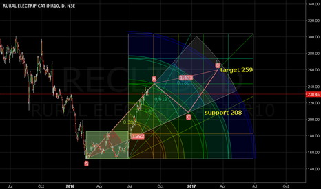 RECLTD: Support 208. Target 259. At comfort.