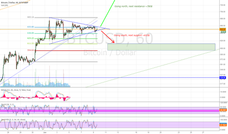 BTCUSD: June symmetrical triangle about to end