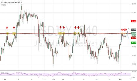 USDJPY: USD / JPY  - Potential Reversal Zone