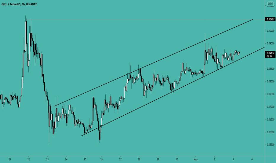 gto btc tradingview