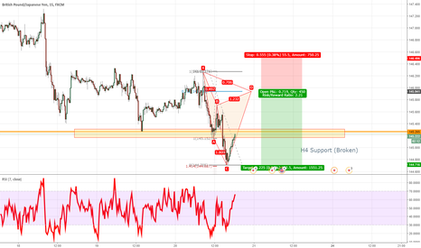 GBPJPY: TCT GBPJPY Cypher pattern SHORT