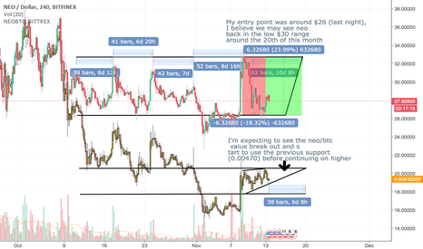NEOUSD: Is Neo heading back to the low $30 mark? (My prediction/opinion)