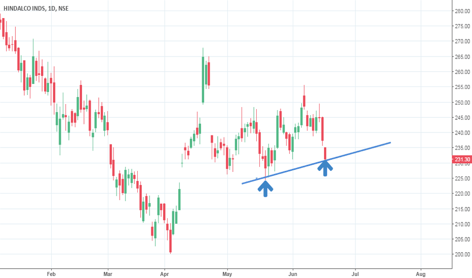 HINDALCO: Buy Hindal Co