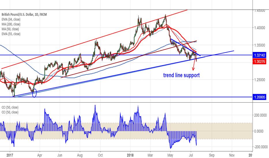 GBPUSD: GBPUSD: Good trend line break out (dip till 1.2755)