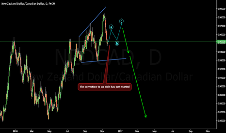 NZDCAD: This was the End