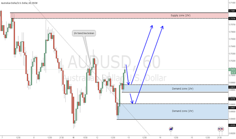 AUDUSD: AUDUSD Long setup on 1hr timeframe