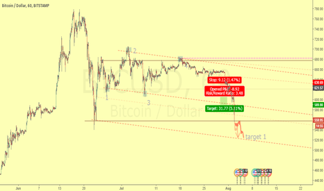 BTCUSD: If you are short this is the target