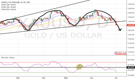 XAUUSD: Head and shoulders on gold