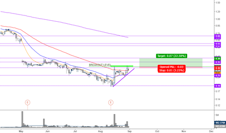 CUR: >0.31 with no tolerance for a fakeout
