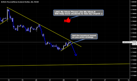 GBPNZD: GBPNZD Sell Setup By Wave Analysis