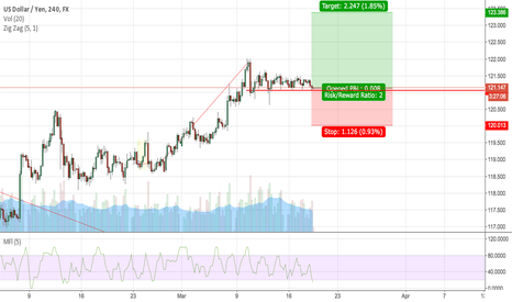 USDJPY: USDJPY I thing Rally had jus begun