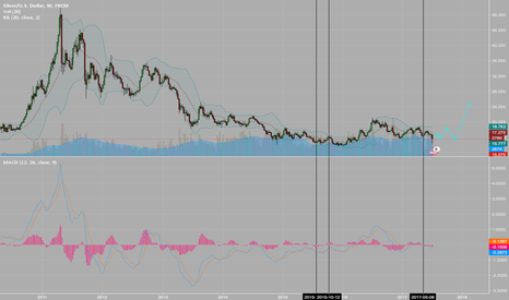 XAGUSD: I think silver have a lot to gain from here despite recent drop.