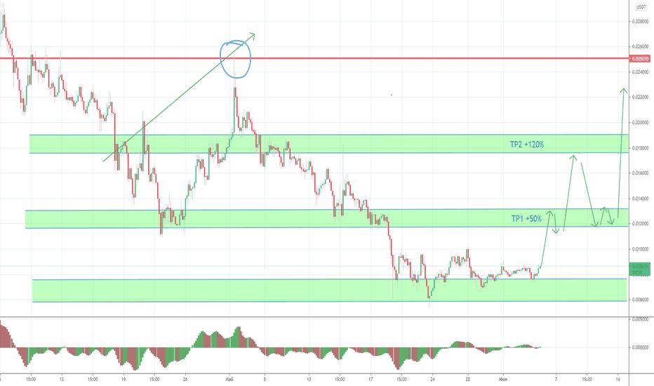 kulcs btc tradingview