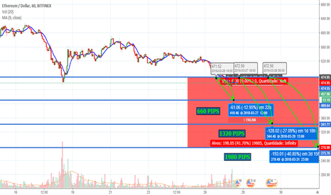 ETHUSD: Cenário provável, ETH/USD, Likely situation for the week 25/03