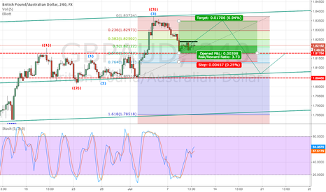 GBPAUD: GBP/AUD 4 Hour Long short play