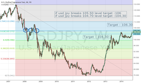 USDJPY: US NON FARM PROJECTION