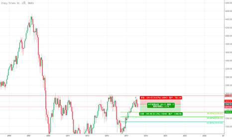 FTY0: 意大利30股指自近3年高位回落,Dalio喊你一起做空欧洲股市