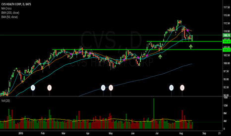 CVS: Long at retracement to support
