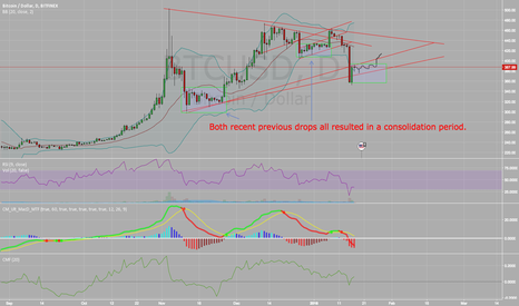 BTCUSD: BTC - Consolidation before the next move up?