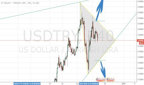 USDTRY: Fed öncesi teknik görünüm.