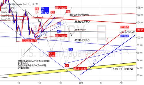 USDJPY: ドル円さん(日足)