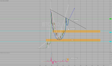 BTCUSD: BTCUSD.. Cup and handle, On Wave 5.