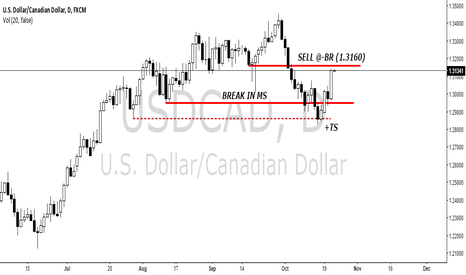 USDCAD: $USDCAD SELL TRADE