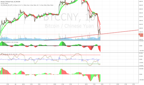 BTCCNY: BTCCNY bear trend on short-mid term.
