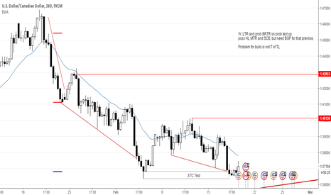 USDCAD: USDCAD: Bulls setting up good context for swing buy
