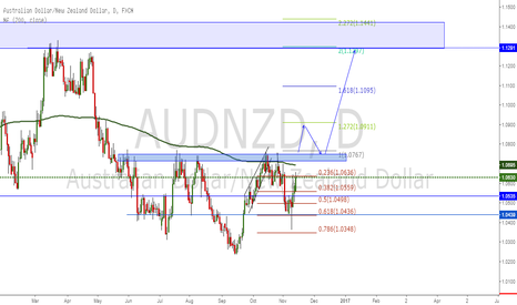 AUDNZD: AUD/NZD INVERSE HEAD AND SHOULDERS