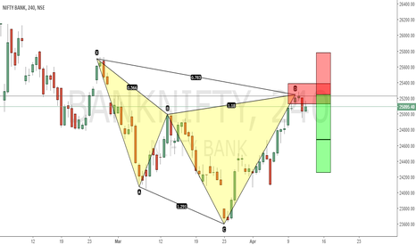 BANKNIFTY: BANKNIFTY TO LOOK FOR ....