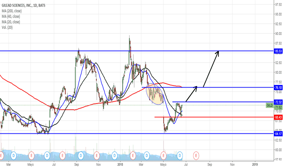 GILD: GILEAD SCIENCES INC. (GILD) rebotando en soporte mayor, es buen