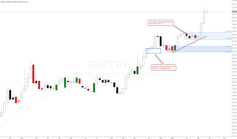 GBPTRY: GBPTRY forex cross pair new weekly demand imbalance