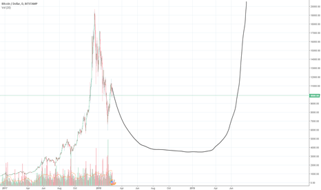BTCUSD: BTC sideways until next halving