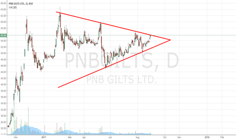 PNBGILTS: PNB Gilts - Symmetrical Triangle