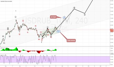 USDRUB_TOM: LONG USDRUB around 64-64.50. 1st Target is around 72.