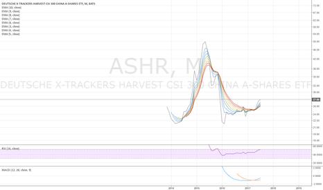 ASHR: ASHR monthly - looks like an early bull - 7/26/2017