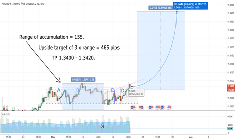 GBPUSD: GBP/USD Upside Target Calculation