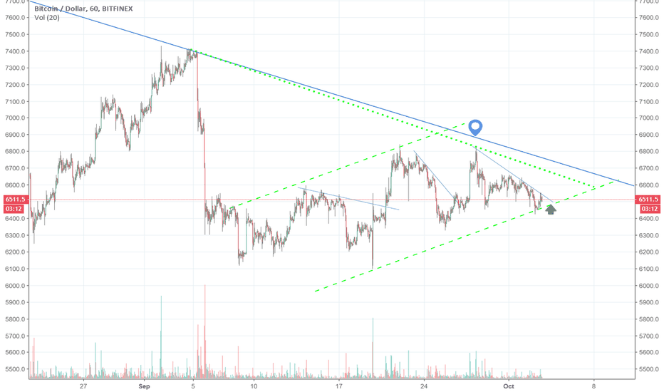 BTCUSD: btc - compression on the 1hr