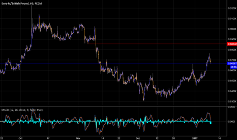 EURGBP: EURGBP where is the distribution at?