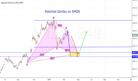 AMZN: Gartley pattern on Amazon (AMZN) daily chart